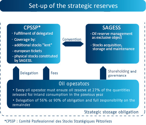 strategic reserves